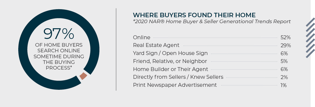 97% of home buyers search online sometime during the buying process
