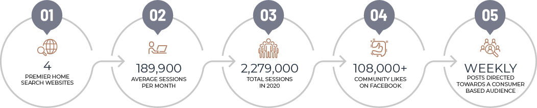 4 premier home search websites, 189,900 average sessions per month, 2,279.000 total sessions in 2020, 108,000+ community likes on facebook